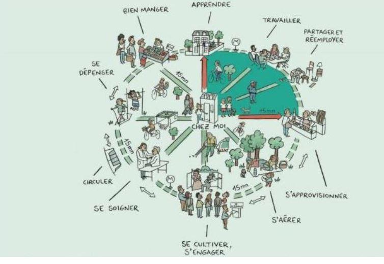 Abitare la prossimità: la città dei 15 minuti e il recupero dei Borghi